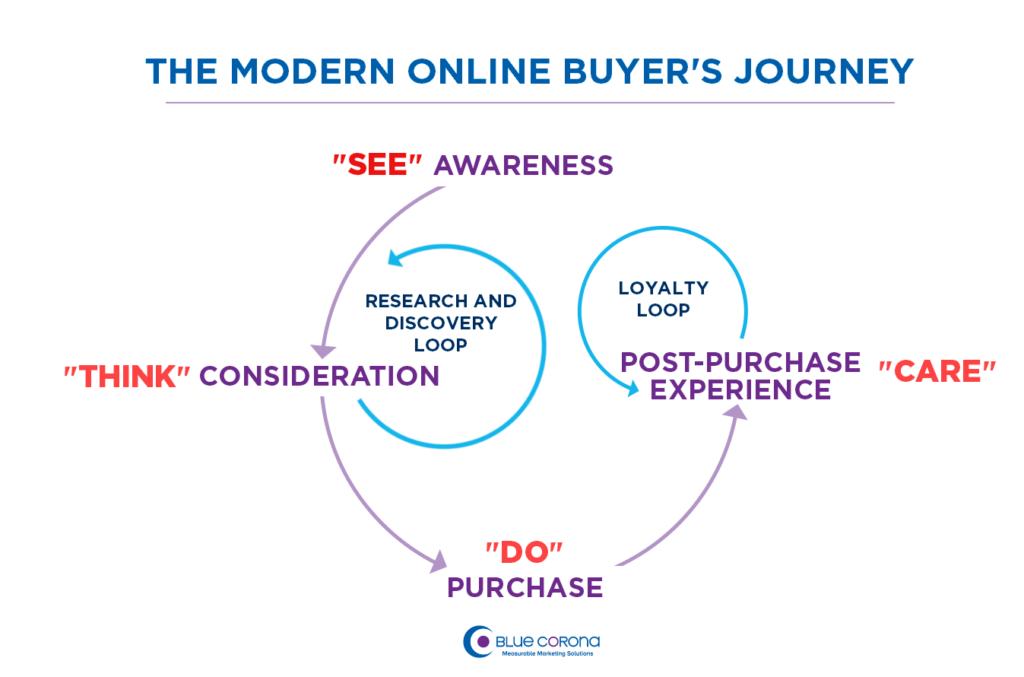سفر خریدار آنلاین مدرن