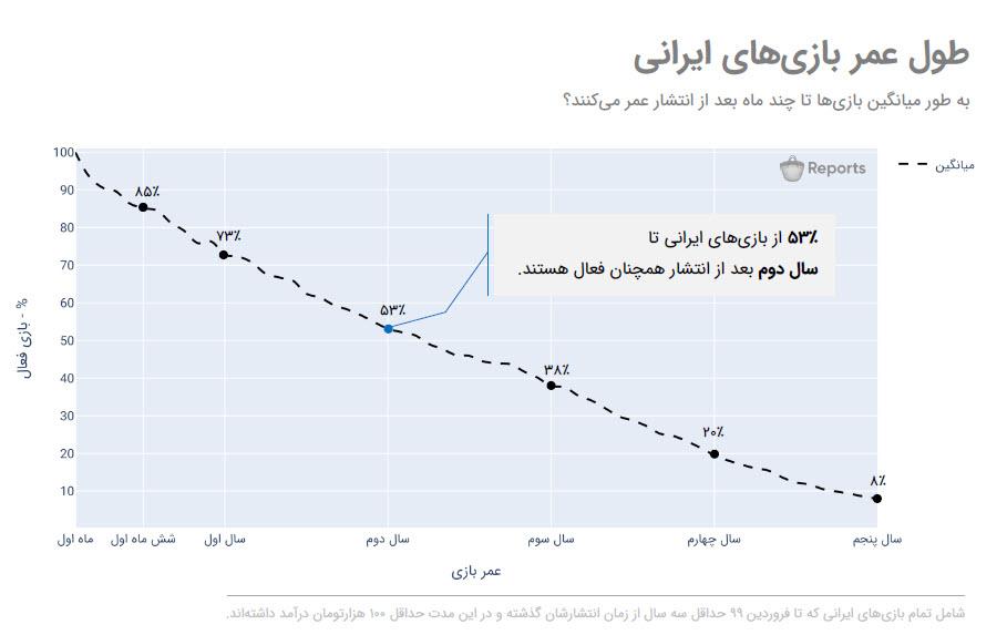 تحلیل آمار چرخه عمر بازیهای ایرانی در کافه گیمز ۴